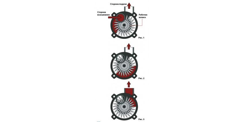 Принцип действия аксиальных насосов Pressol
